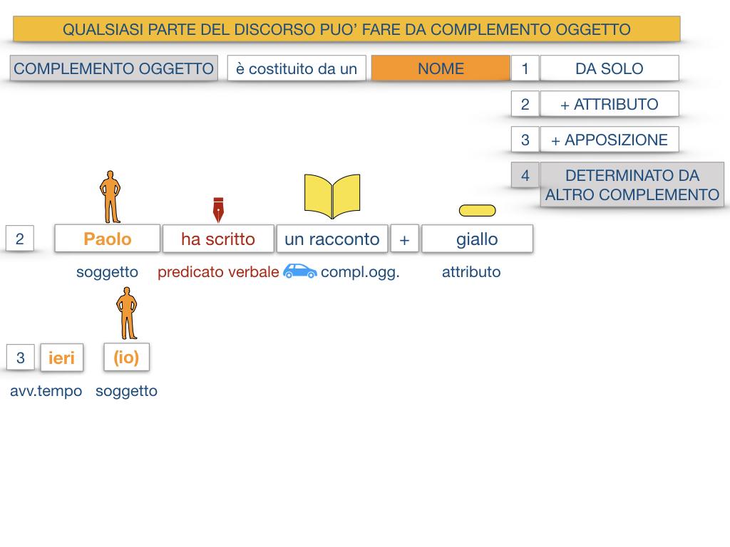18_BIS. COMPLEMENTO OGGETTO PARTE 2 COMPLEMENTO OGGETTO PARTITIVO_SIMULAZIONE .021