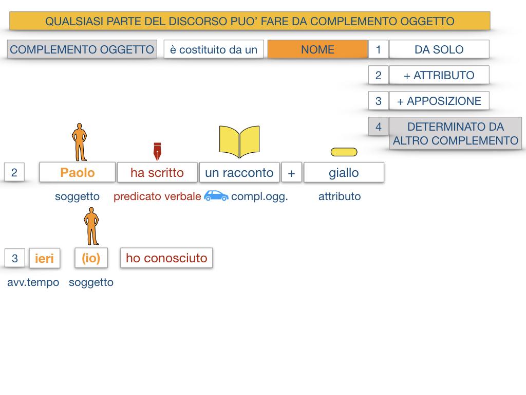 18_BIS. COMPLEMENTO OGGETTO PARTE 2 COMPLEMENTO OGGETTO PARTITIVO_SIMULAZIONE .022