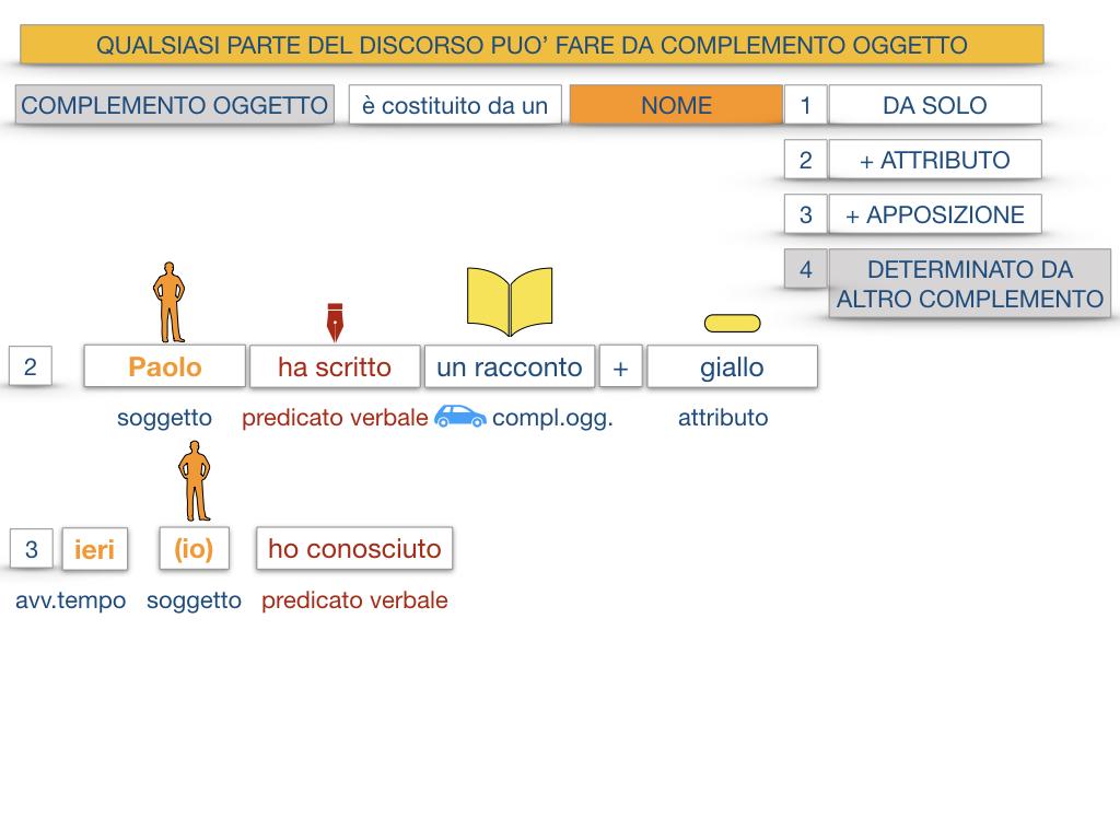 18_BIS. COMPLEMENTO OGGETTO PARTE 2 COMPLEMENTO OGGETTO PARTITIVO_SIMULAZIONE .023