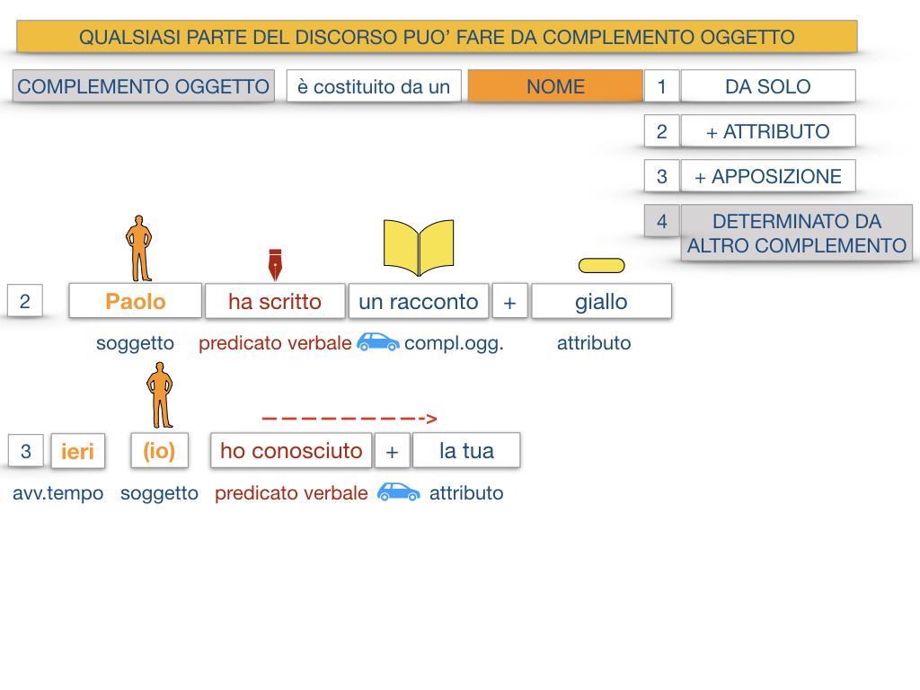18_BIS. COMPLEMENTO OGGETTO PARTE 2 COMPLEMENTO OGGETTO PARTITIVO_SIMULAZIONE .024