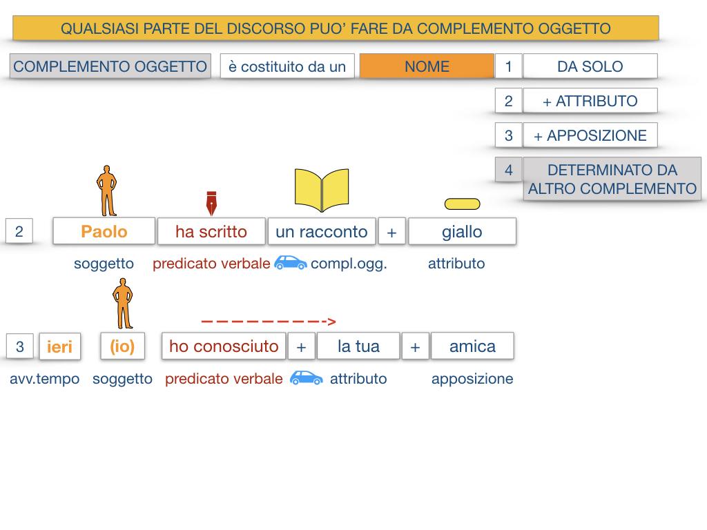 18_BIS. COMPLEMENTO OGGETTO PARTE 2 COMPLEMENTO OGGETTO PARTITIVO_SIMULAZIONE .025
