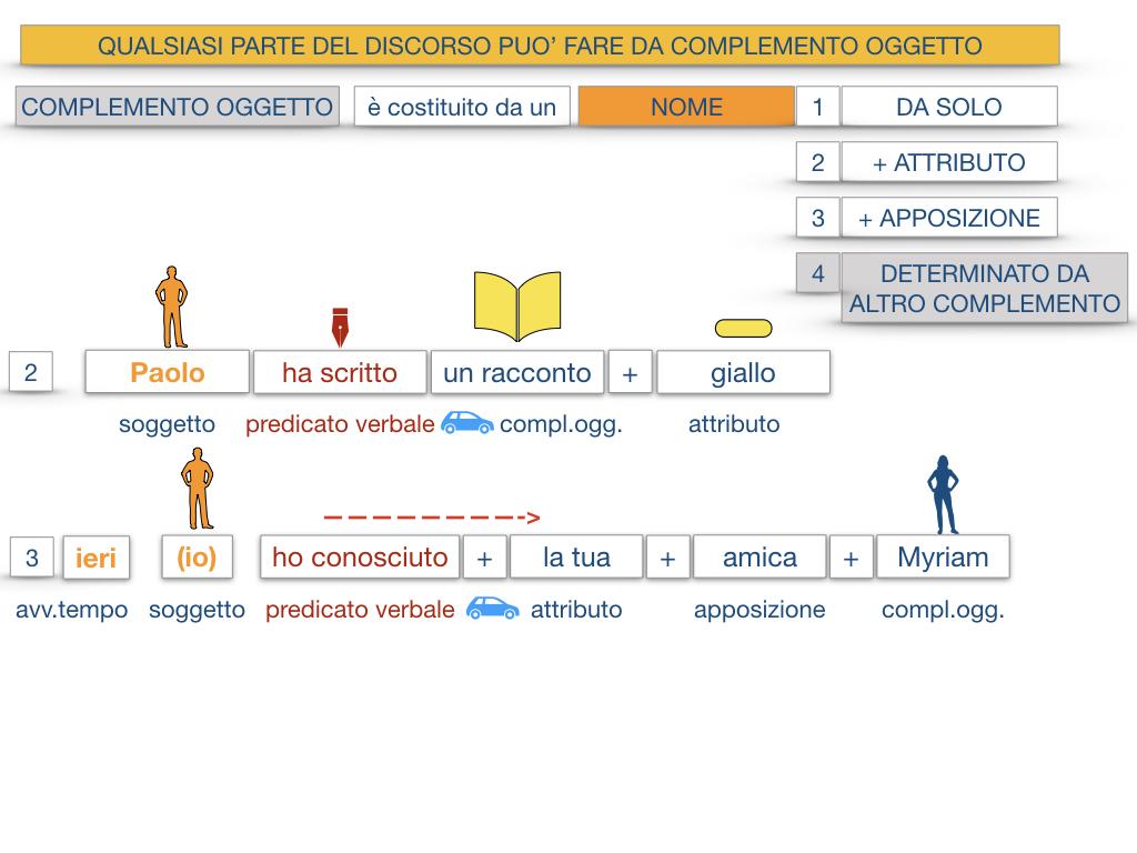 18_BIS. COMPLEMENTO OGGETTO PARTE 2 COMPLEMENTO OGGETTO PARTITIVO_SIMULAZIONE .026