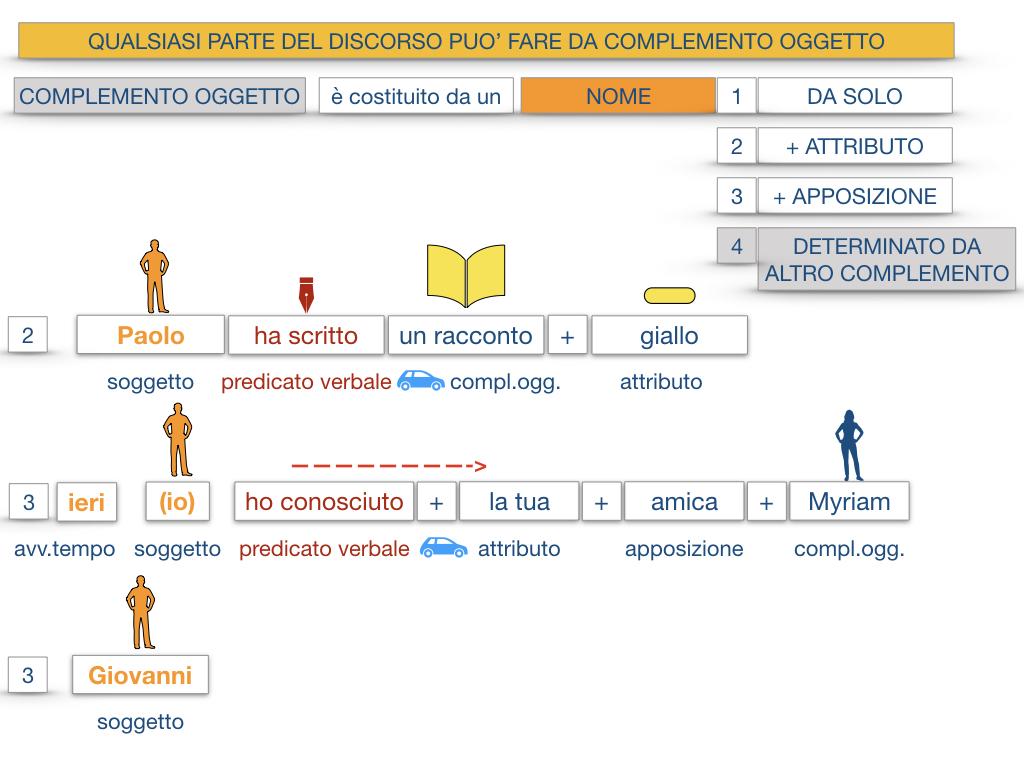 18_BIS. COMPLEMENTO OGGETTO PARTE 2 COMPLEMENTO OGGETTO PARTITIVO_SIMULAZIONE .027