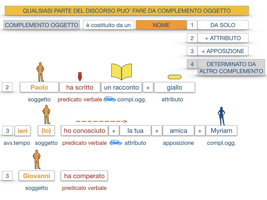 18_BIS. COMPLEMENTO OGGETTO PARTE 2 COMPLEMENTO OGGETTO PARTITIVO_SIMULAZIONE .028