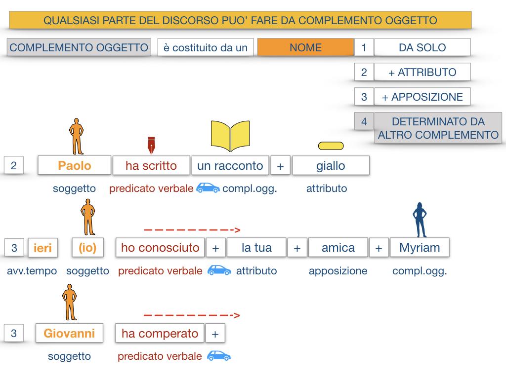 18_BIS. COMPLEMENTO OGGETTO PARTE 2 COMPLEMENTO OGGETTO PARTITIVO_SIMULAZIONE .029