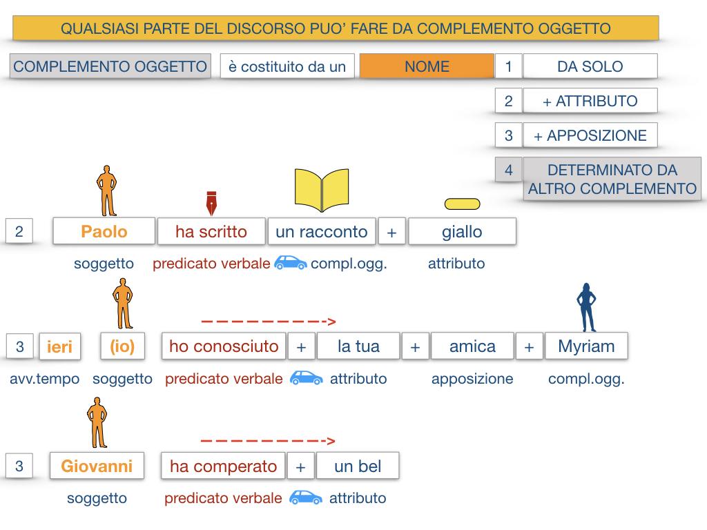 18_BIS. COMPLEMENTO OGGETTO PARTE 2 COMPLEMENTO OGGETTO PARTITIVO_SIMULAZIONE .030
