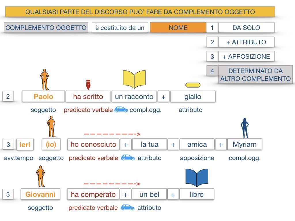 18_BIS. COMPLEMENTO OGGETTO PARTE 2 COMPLEMENTO OGGETTO PARTITIVO_SIMULAZIONE .031