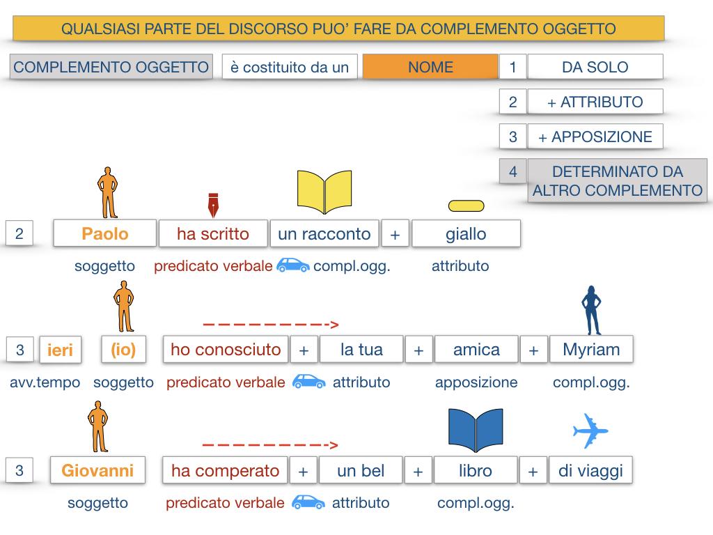 18_BIS. COMPLEMENTO OGGETTO PARTE 2 COMPLEMENTO OGGETTO PARTITIVO_SIMULAZIONE .033