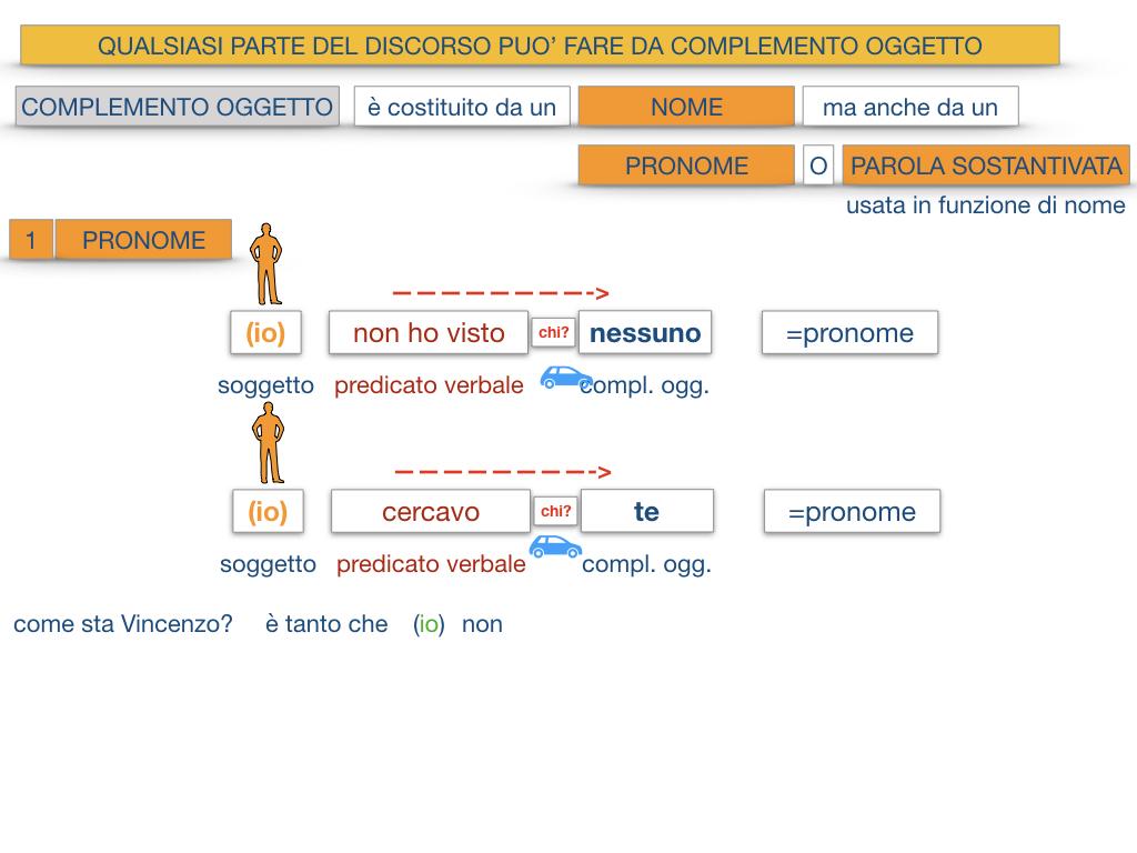 18_BIS. COMPLEMENTO OGGETTO PARTE 2 COMPLEMENTO OGGETTO PARTITIVO_SIMULAZIONE .061