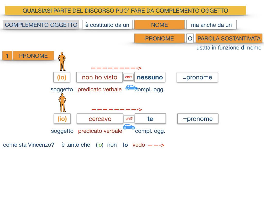 18_BIS. COMPLEMENTO OGGETTO PARTE 2 COMPLEMENTO OGGETTO PARTITIVO_SIMULAZIONE .063