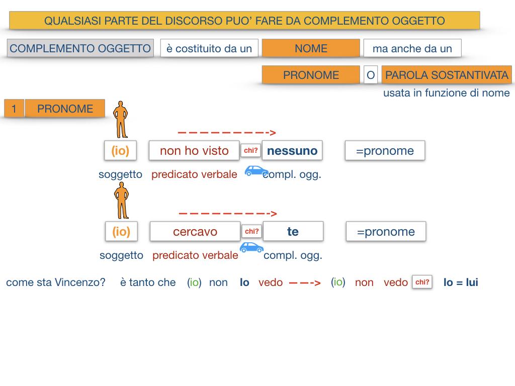 18_BIS. COMPLEMENTO OGGETTO PARTE 2 COMPLEMENTO OGGETTO PARTITIVO_SIMULAZIONE .067