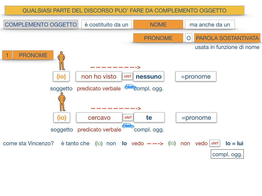 18_BIS. COMPLEMENTO OGGETTO PARTE 2 COMPLEMENTO OGGETTO PARTITIVO_SIMULAZIONE .068