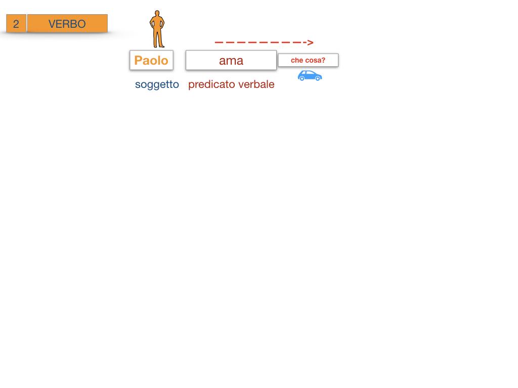 18_BIS. COMPLEMENTO OGGETTO PARTE 2 COMPLEMENTO OGGETTO PARTITIVO_SIMULAZIONE .080