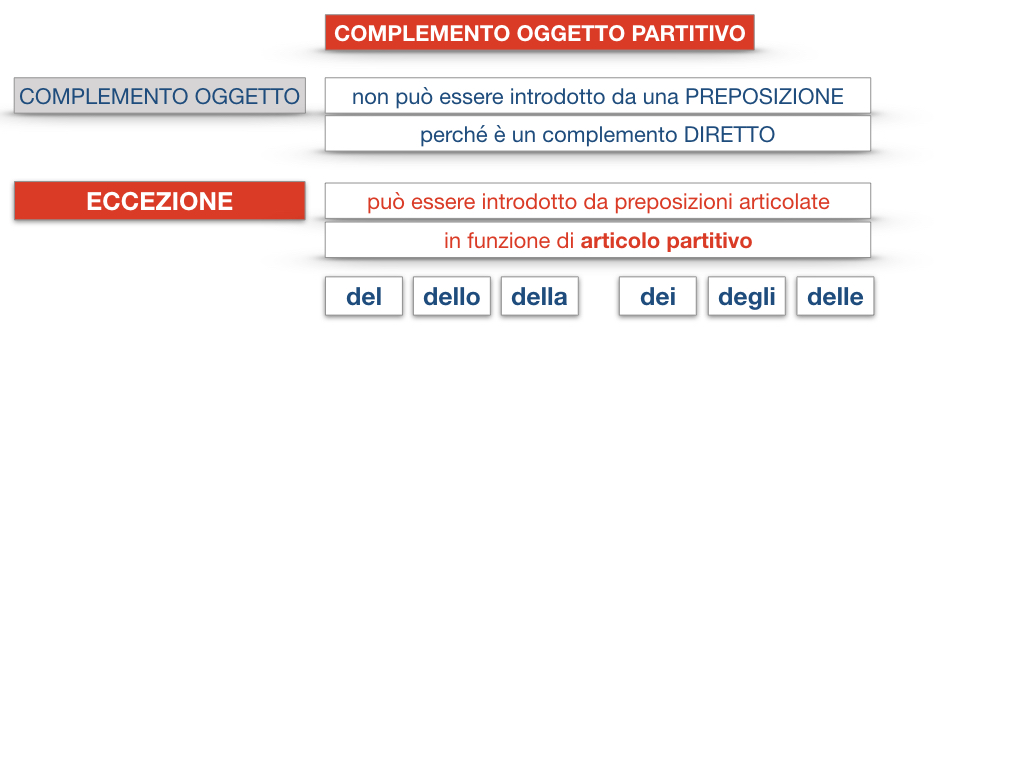 18_BIS. COMPLEMENTO OGGETTO PARTE 2 COMPLEMENTO OGGETTO PARTITIVO_SIMULAZIONE .105
