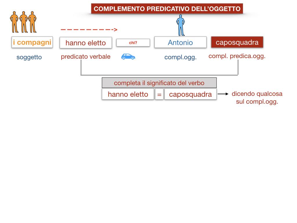 18_TER. COMPLEMENTO PREDICATIVO DELL'OGGETTO_SIMULAZIONE.014