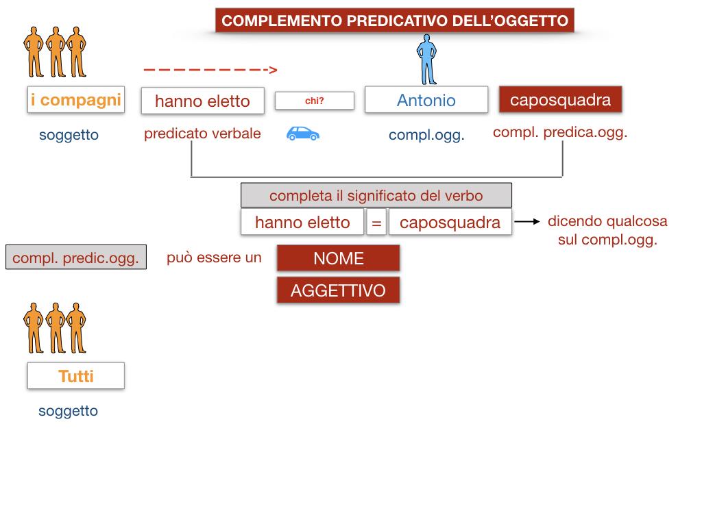 18_TER. COMPLEMENTO PREDICATIVO DELL'OGGETTO_SIMULAZIONE.018