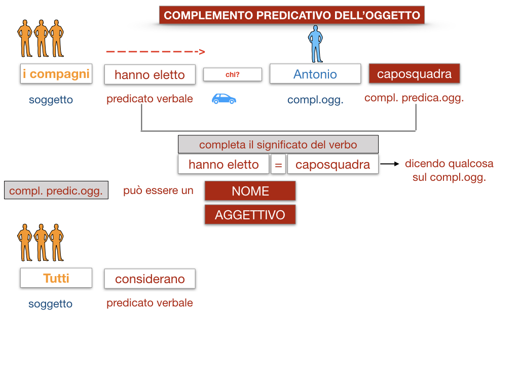18_TER. COMPLEMENTO PREDICATIVO DELL'OGGETTO_SIMULAZIONE.019