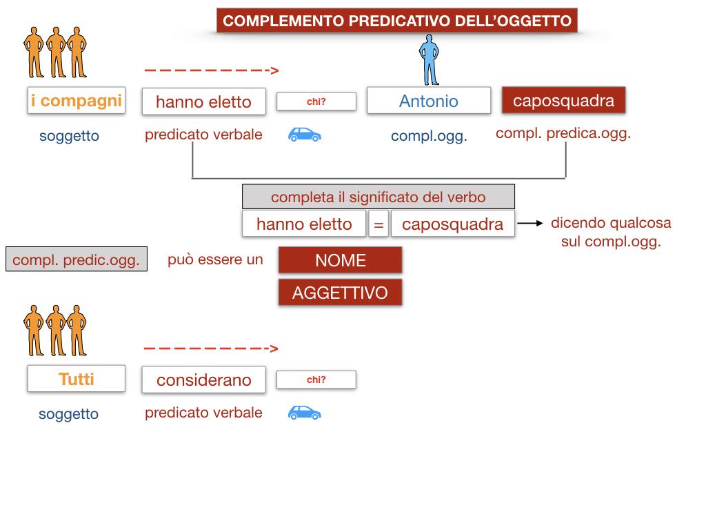 18_TER. COMPLEMENTO PREDICATIVO DELL'OGGETTO_SIMULAZIONE.020