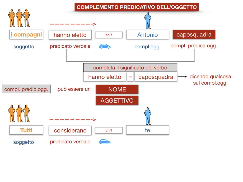 18_TER. COMPLEMENTO PREDICATIVO DELL'OGGETTO_SIMULAZIONE.021
