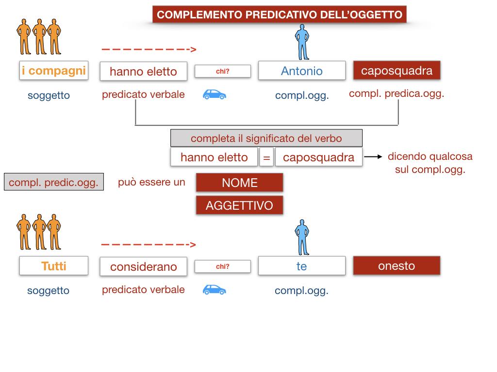 18_TER. COMPLEMENTO PREDICATIVO DELL'OGGETTO_SIMULAZIONE.023