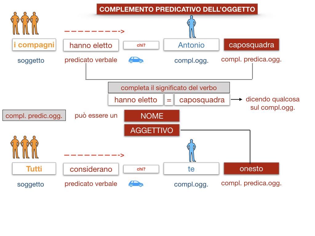 18_TER. COMPLEMENTO PREDICATIVO DELL'OGGETTO_SIMULAZIONE.025