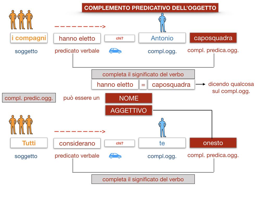 18_TER. COMPLEMENTO PREDICATIVO DELL'OGGETTO_SIMULAZIONE.026