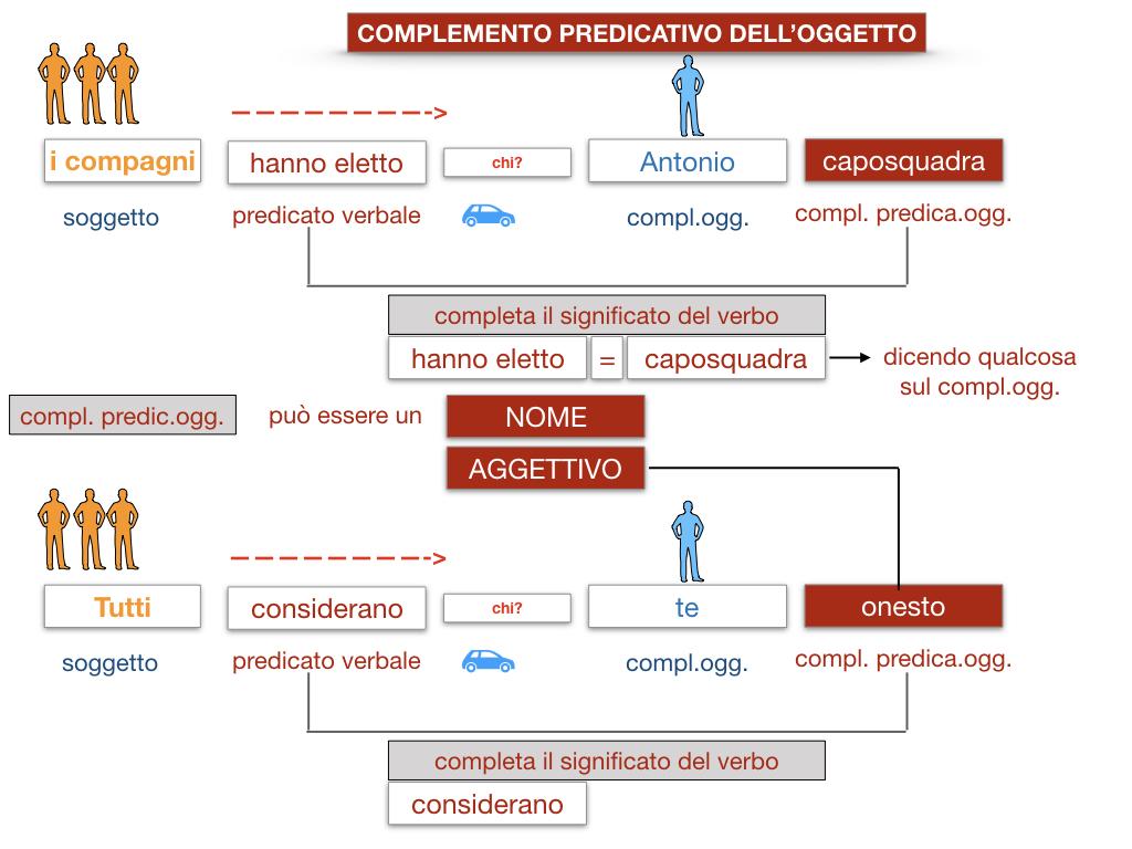 18_TER. COMPLEMENTO PREDICATIVO DELL'OGGETTO_SIMULAZIONE.027