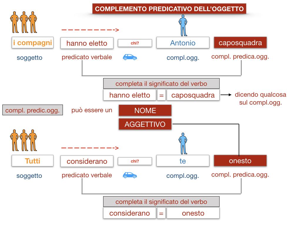 18_TER. COMPLEMENTO PREDICATIVO DELL'OGGETTO_SIMULAZIONE.028