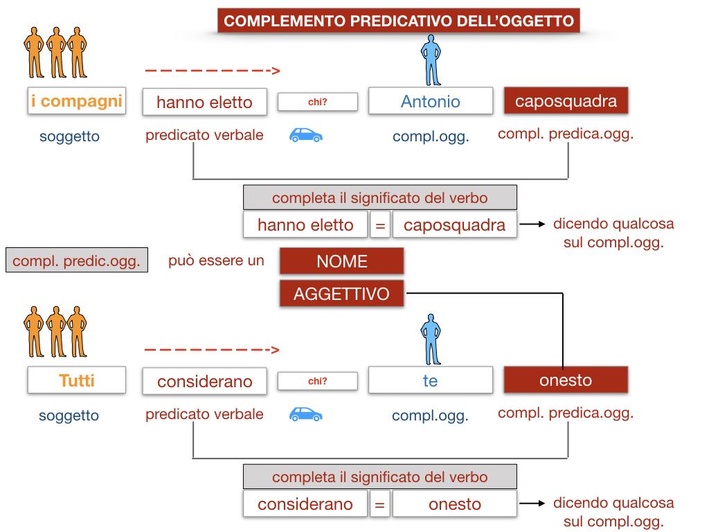 18_TER. COMPLEMENTO PREDICATIVO DELL'OGGETTO_SIMULAZIONE.029