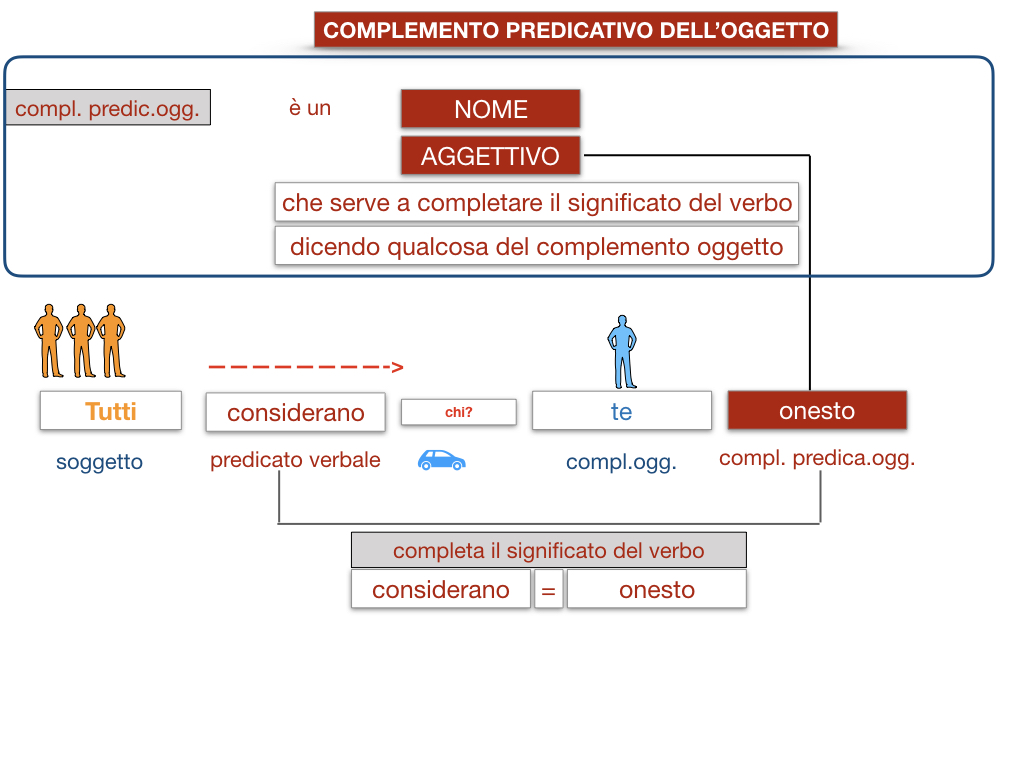18_TER. COMPLEMENTO PREDICATIVO DELL'OGGETTO_SIMULAZIONE.043