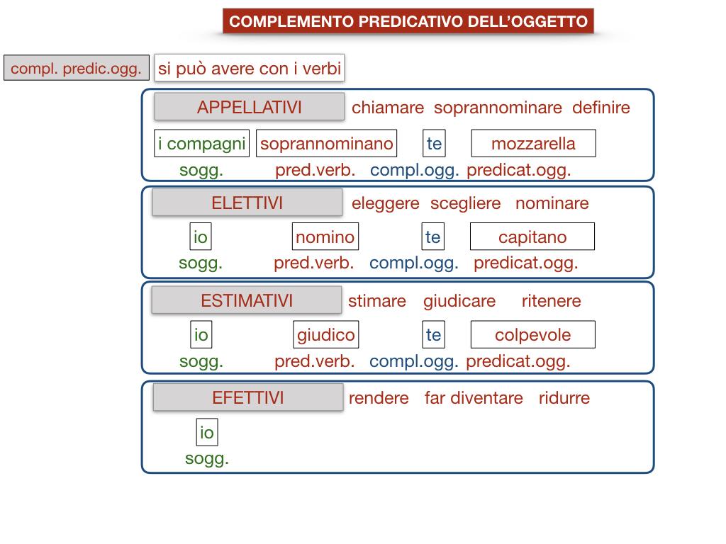 18_TER. COMPLEMENTO PREDICATIVO DELL'OGGETTO_SIMULAZIONE.075
