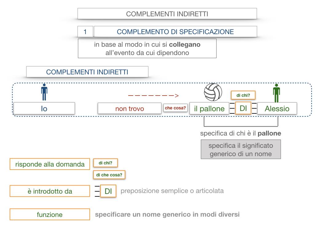 19. COMPLEMENTO DI SPECIFICAZIONE_SIMULAZIONE.021