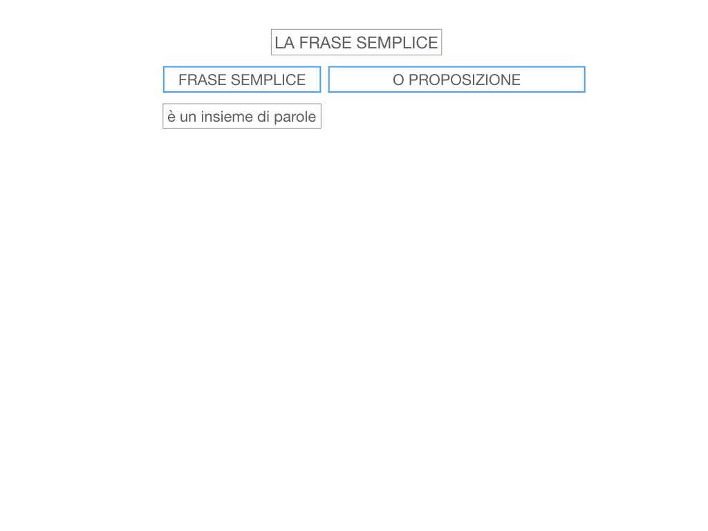 2. LA FRASE SEMPLICE O PROPOSIZIONE_SIMULAZIONE.004