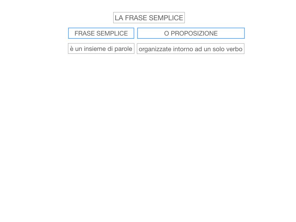 2. LA FRASE SEMPLICE O PROPOSIZIONE_SIMULAZIONE.005