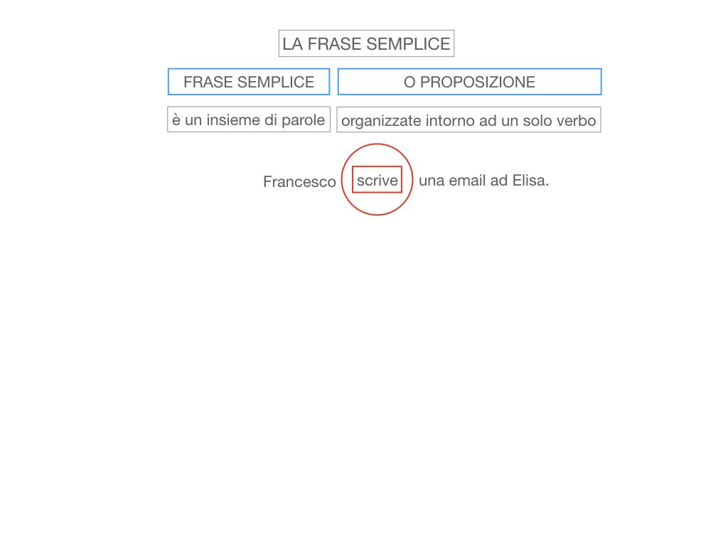2. LA FRASE SEMPLICE O PROPOSIZIONE_SIMULAZIONE.009