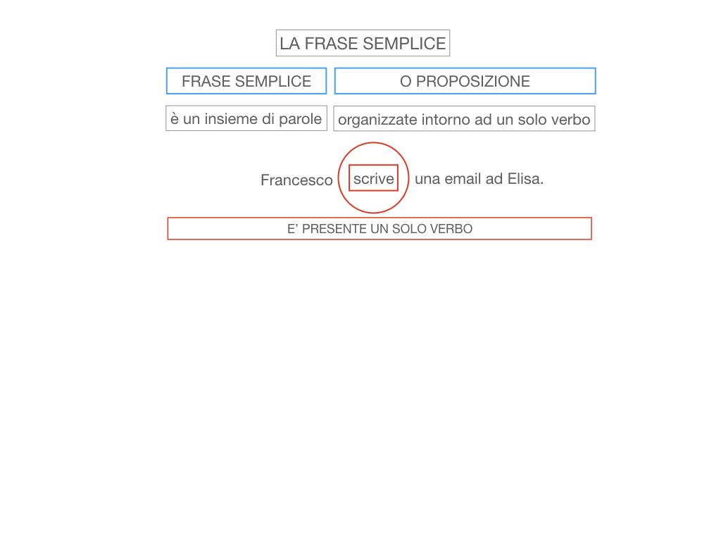 2. LA FRASE SEMPLICE O PROPOSIZIONE_SIMULAZIONE.010