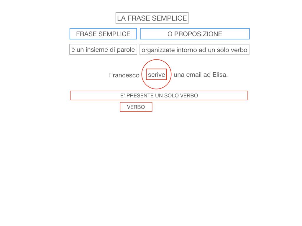 2. LA FRASE SEMPLICE O PROPOSIZIONE_SIMULAZIONE.011