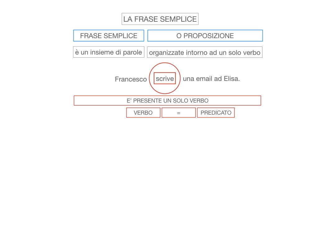 2. LA FRASE SEMPLICE O PROPOSIZIONE_SIMULAZIONE.012