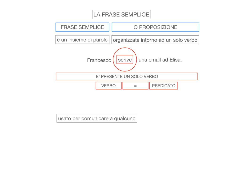 2. LA FRASE SEMPLICE O PROPOSIZIONE_SIMULAZIONE.013