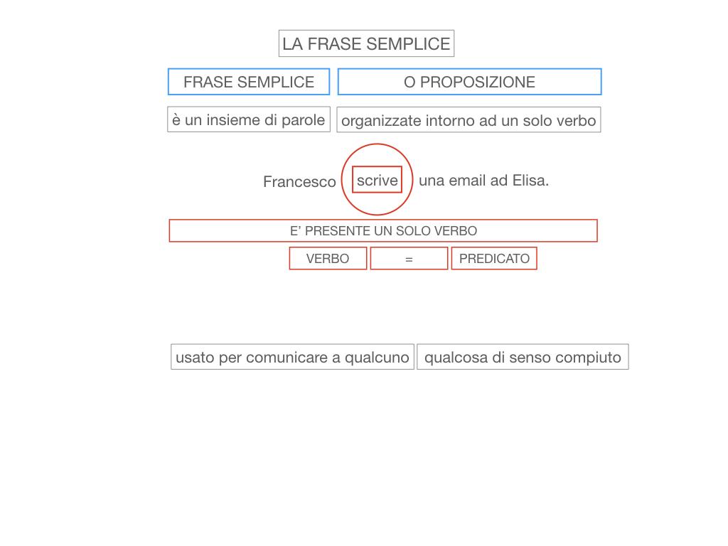 2. LA FRASE SEMPLICE O PROPOSIZIONE_SIMULAZIONE.014