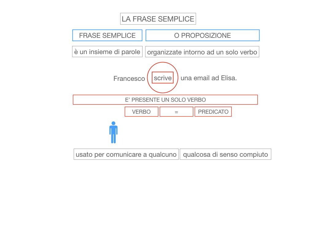 2. LA FRASE SEMPLICE O PROPOSIZIONE_SIMULAZIONE.015