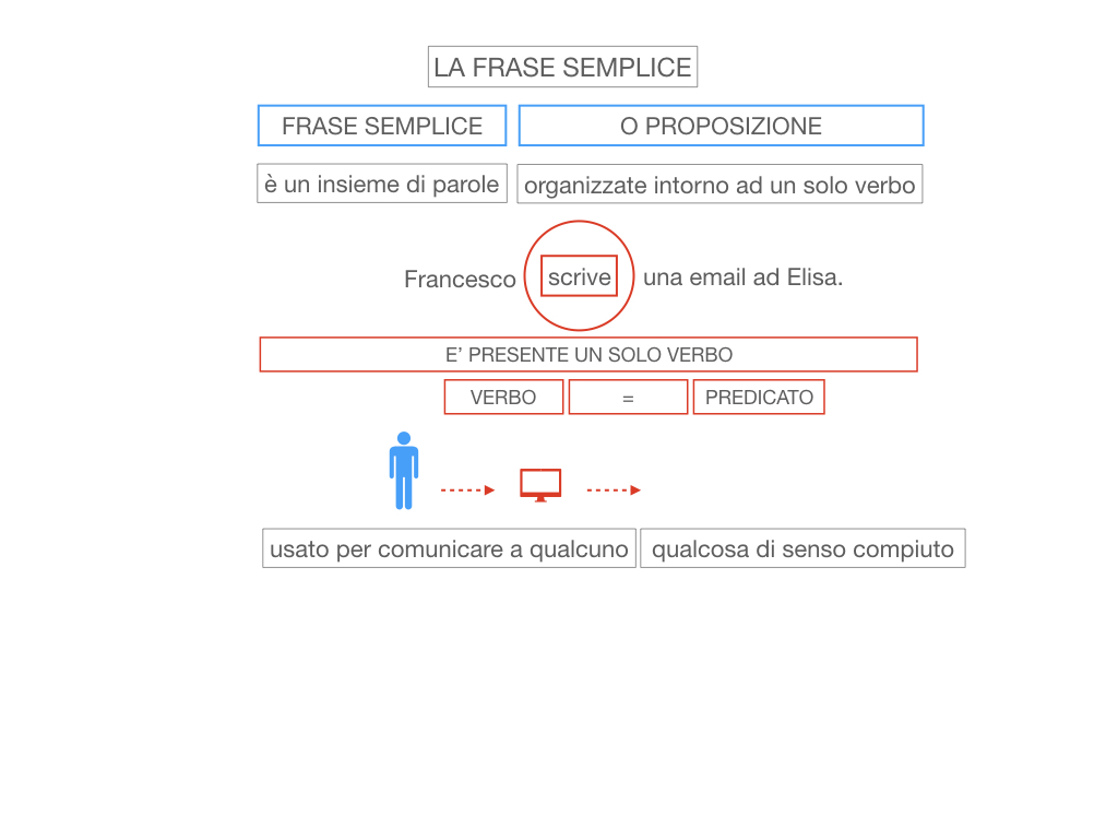 2. LA FRASE SEMPLICE O PROPOSIZIONE_SIMULAZIONE.016