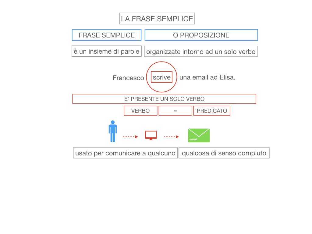 2. LA FRASE SEMPLICE O PROPOSIZIONE_SIMULAZIONE.017