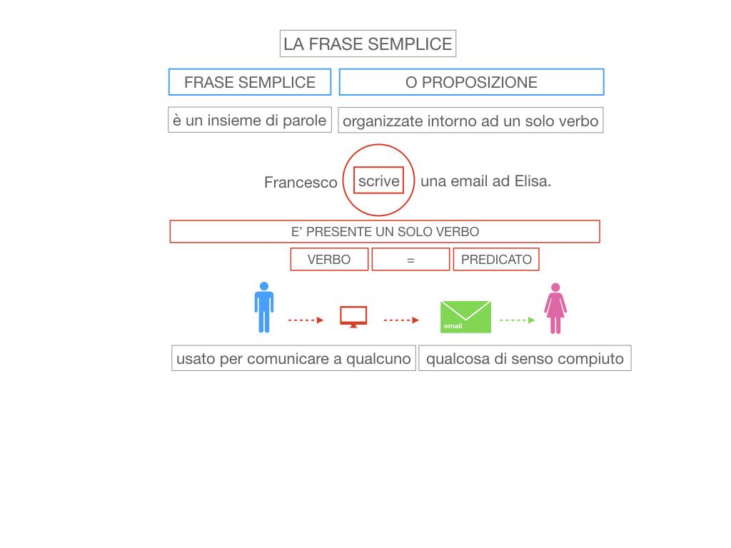 2. LA FRASE SEMPLICE O PROPOSIZIONE_SIMULAZIONE.018