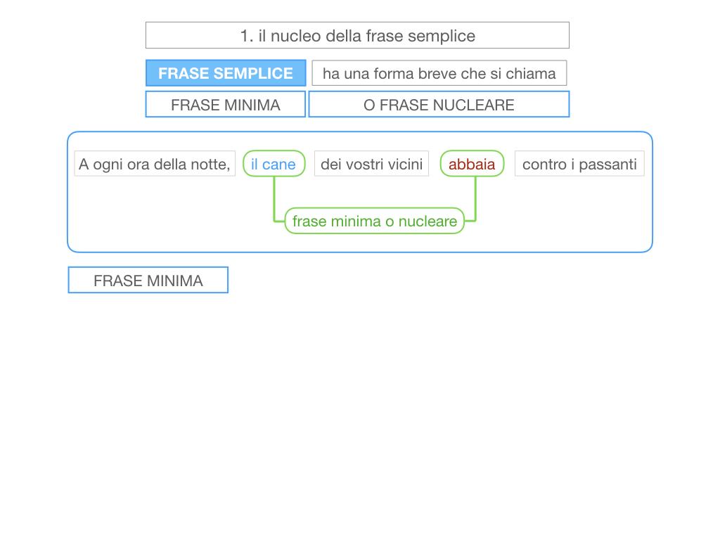 2. LA FRASE SEMPLICE O PROPOSIZIONE_SIMULAZIONE.033