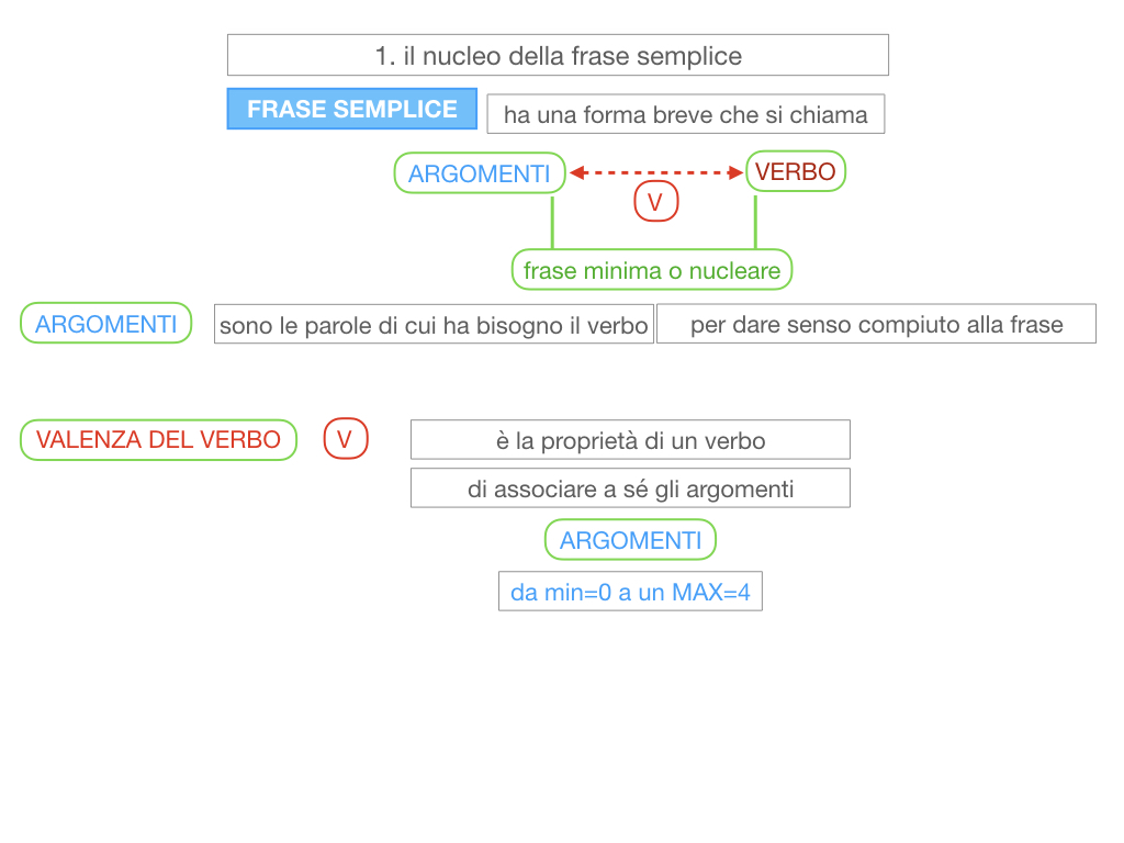 2. LA FRASE SEMPLICE O PROPOSIZIONE_SIMULAZIONE.062