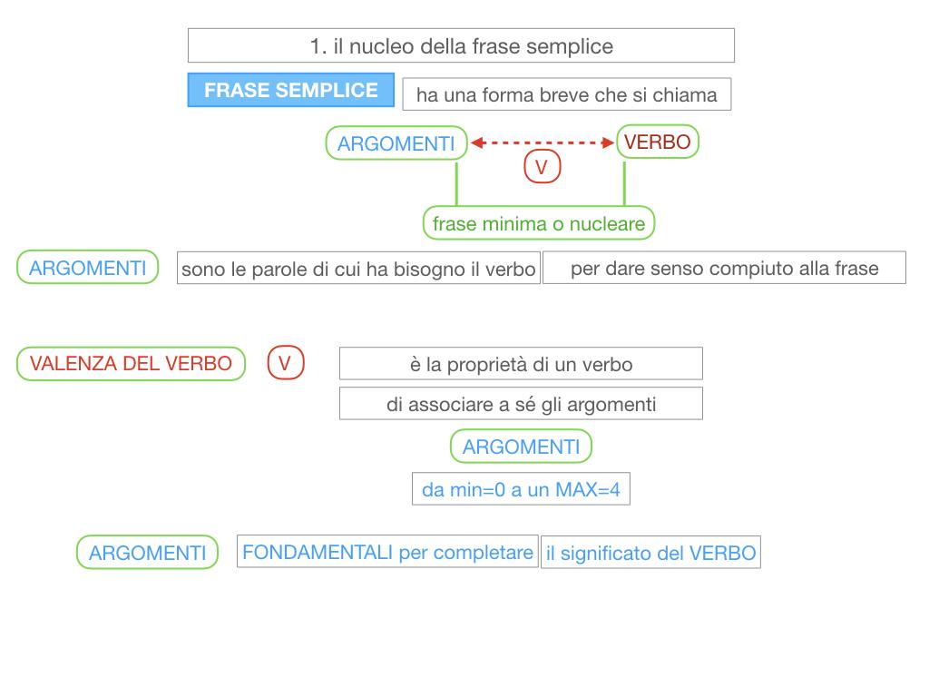 2. LA FRASE SEMPLICE O PROPOSIZIONE_SIMULAZIONE.065