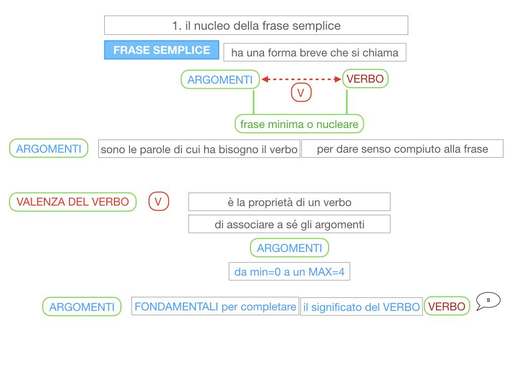 2. LA FRASE SEMPLICE O PROPOSIZIONE_SIMULAZIONE.066