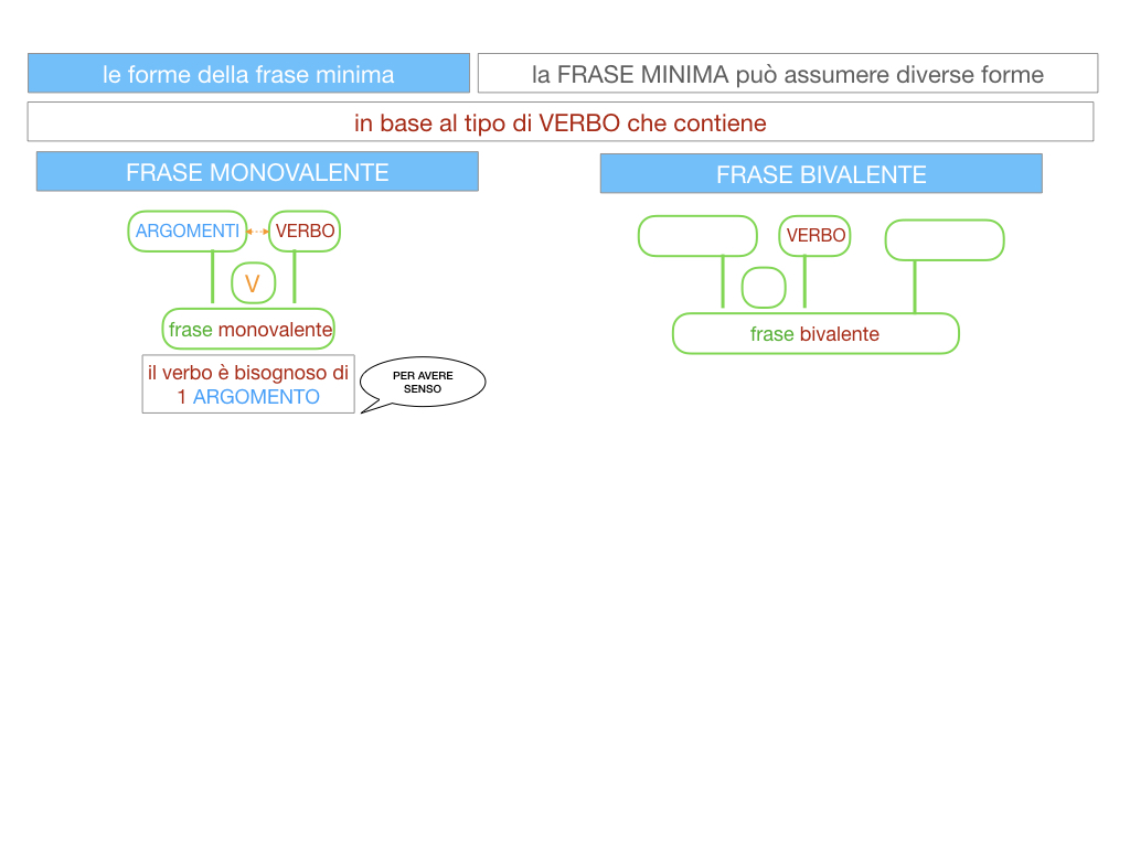 2. LA FRASE SEMPLICE O PROPOSIZIONE_SIMULAZIONE.081