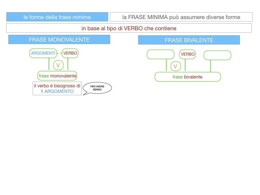 2. LA FRASE SEMPLICE O PROPOSIZIONE_SIMULAZIONE.082